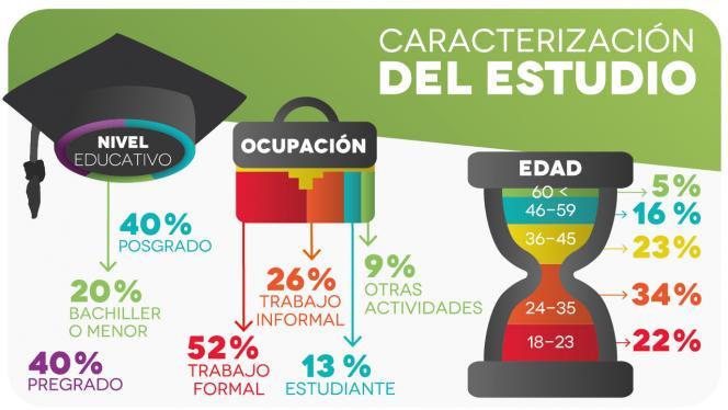 Infografía sobre resultados del empleo en Colombia