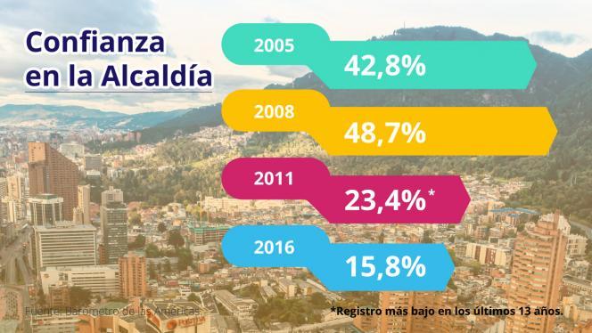 Porcentajes de confianza en la Alcaldía