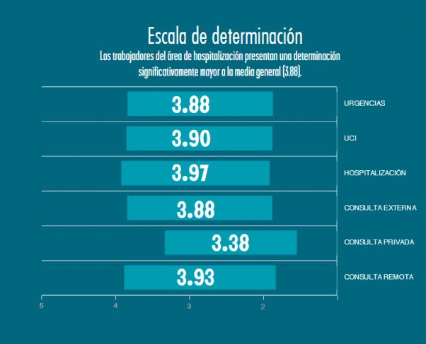 Escala de determinación en personal médico en Colombia