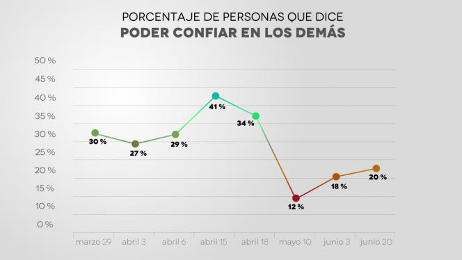 Gráfica que muestra el porcentaje de personas que dice poder confiar en los demás.