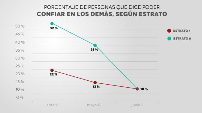 Gráfica que muestra porcentaje de personas que dice poder confiar en los demás, según estrato.