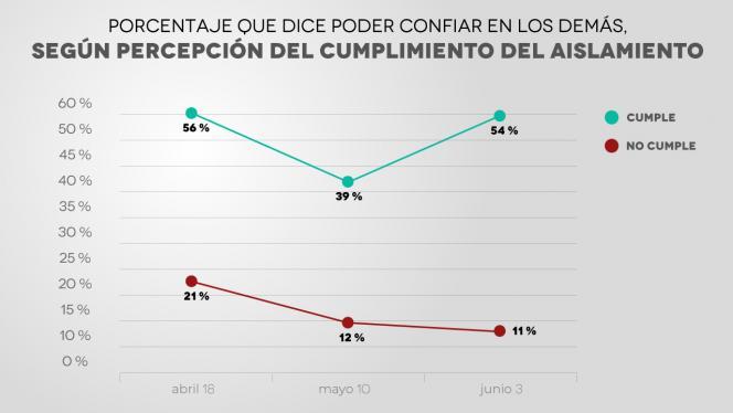 Gráfico que muestra el porcentaje que dice poder confiar en los demás según percepción del cumplimiento del aislamiento.