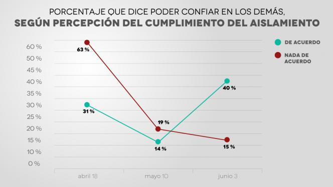 Gráfico que muestra porcentaje de personas que dice poder confiar en los demás, según percepción del cumplimiento del aislamiento.