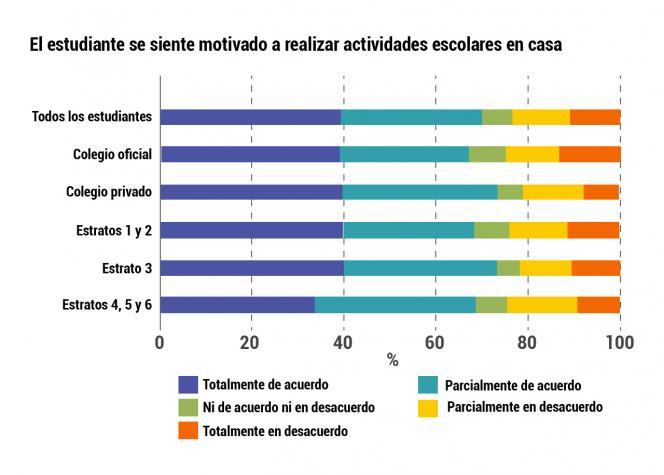 Infografía sobre que tanto se siente motivado un estudiante en realizar actividades escolares en casa