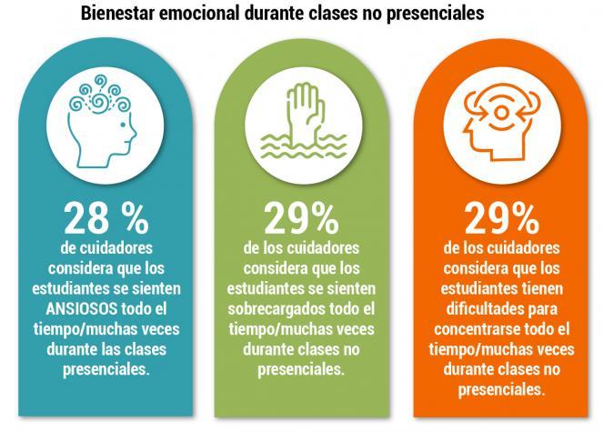 Infografía sobre el bienestar emocional durante clases no presenciales