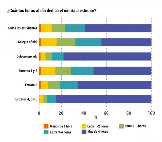 Infografía sobre cuántas horas al día dedica el niño/a a estudiar