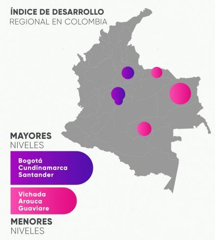 Infografía sobre el índice de desarrollo regional en Colombia