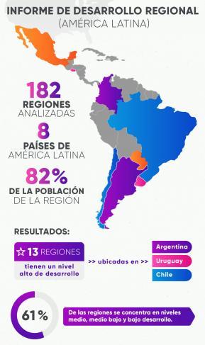 Infografía sobre el desarrollo regional en América Latina