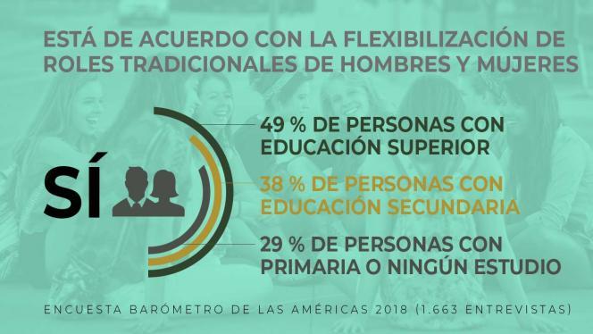 Infografía sobre el machismo en Colombia