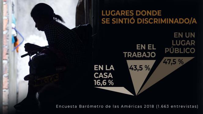 Cifras de lugares donde se da la discriminación