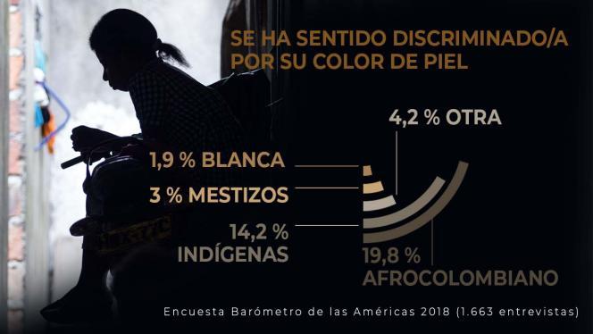 Infografía sobre datos por el racismo en Colombia
