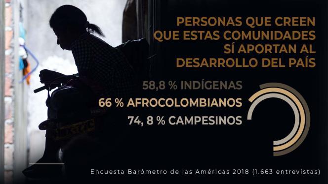 Cifras de personas que creen que las etnias aportan al desarrollo económico
