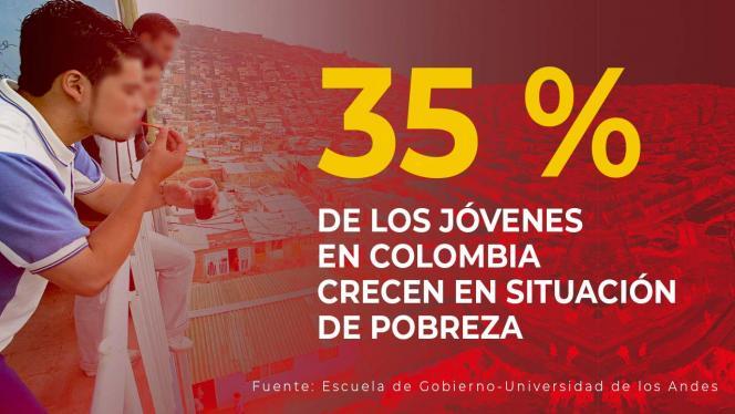 35% de los adolescentes en Colombia crecen en pobreza
