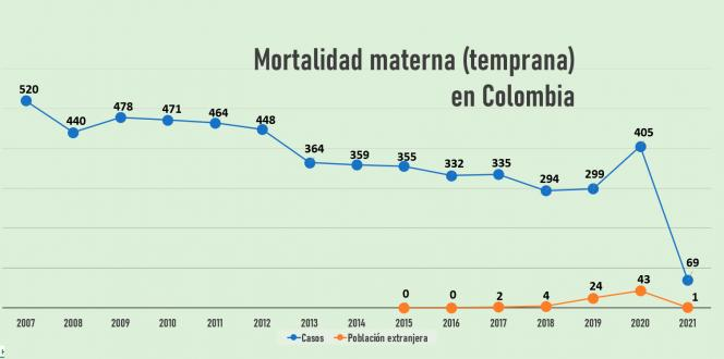 Estadísticas de mortalidad materna en Colombia