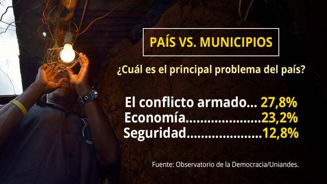 Infografia sobre cuál es el principal problema de Colombia