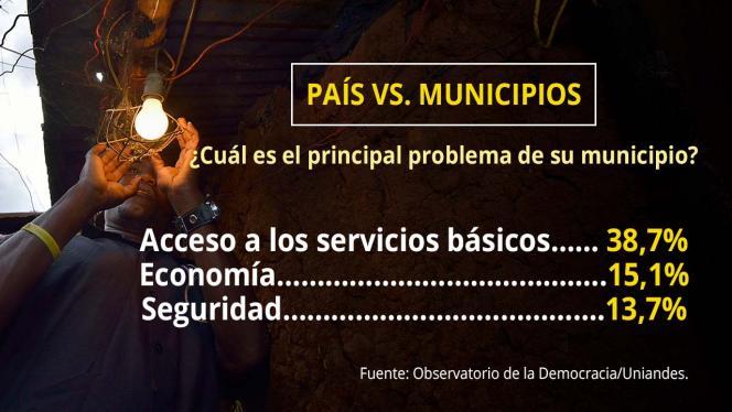 Infografia sobre cuál es el principal problema de los municipios en Colombia