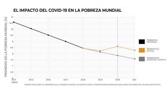Gráfico sobre los niveles de pobreza en el mundo.