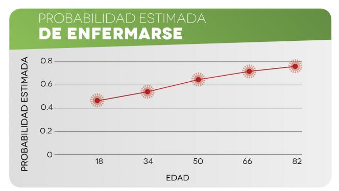 Imagen de una gráfica sobre la probabilidad de enfermarse de COVID