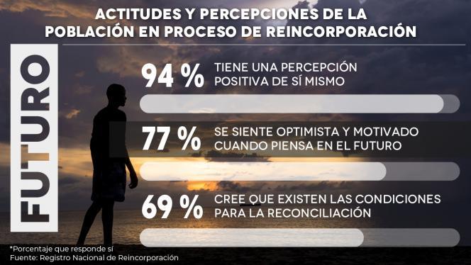 Infografía actitudes y percepciones de la población en proceso de reincoporación
