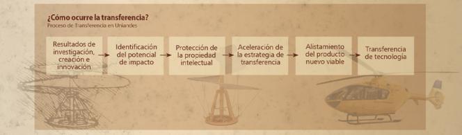Infografía Oficina de Transferencia Uniandes