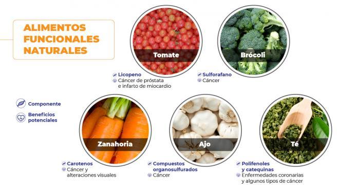 Imagen de alimentos funcionales naturales