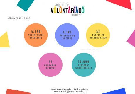 Infografía Programa de Voluntariado Uniandes