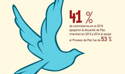 Desde el 2004, el Barómetro de las Américas ha indagado a los colombianos por posibles salidas al conflicto con las guerrillas.