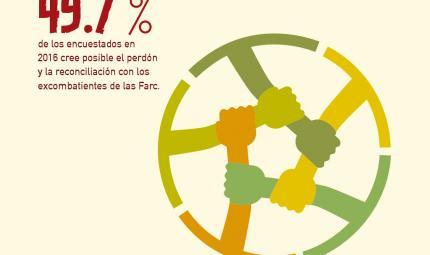 El apoyo al proceso de paz con las Farc es de un 51% en la región pacífica colombiana.